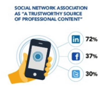 linkedin-social-association