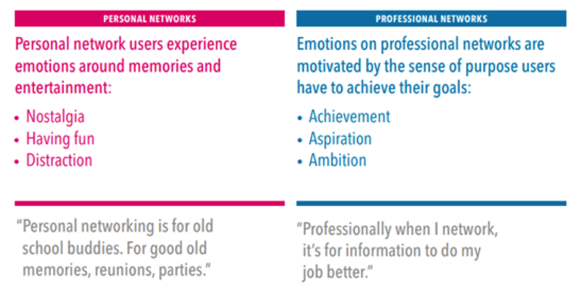 personal-vs-professional-network-linkedin