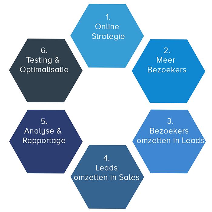 Team-Digitaal-Model