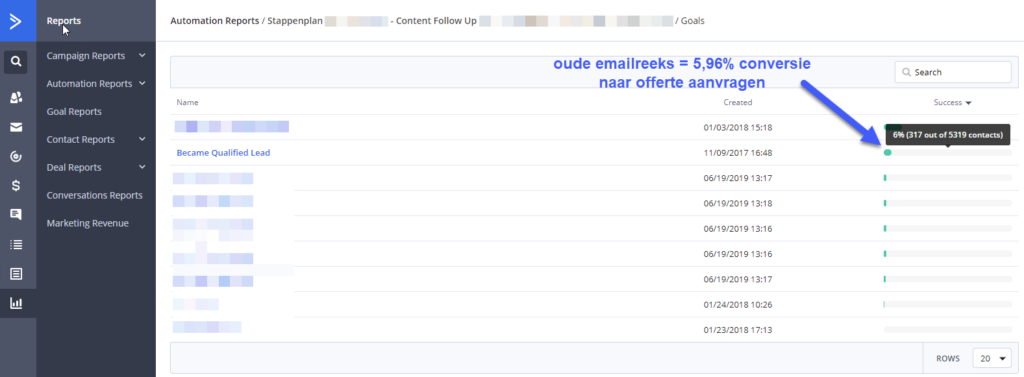 Email Automation Case Study - oude reeks