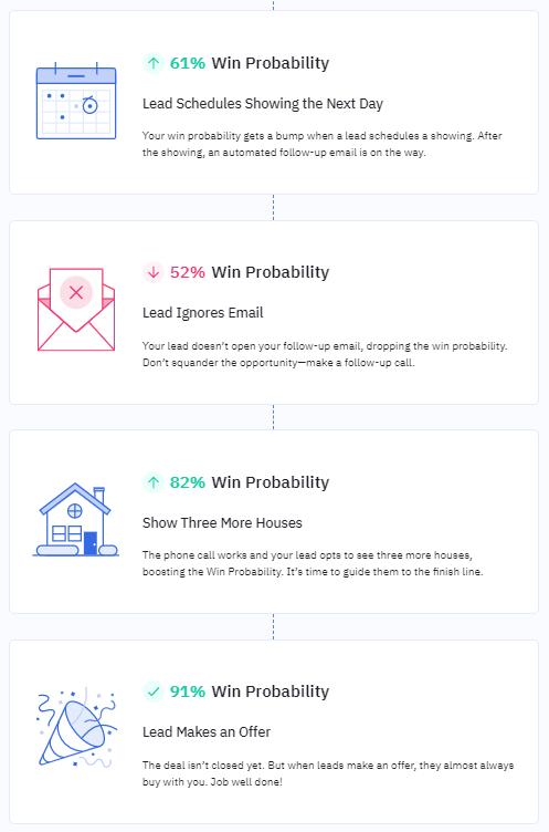 marketing automation win probability